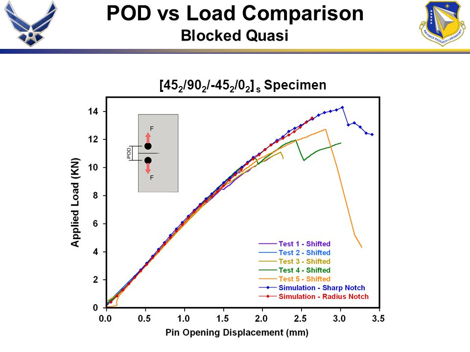 POD vs Load Comparison Blocked Quasi [452/902/-452/02] s Specimen